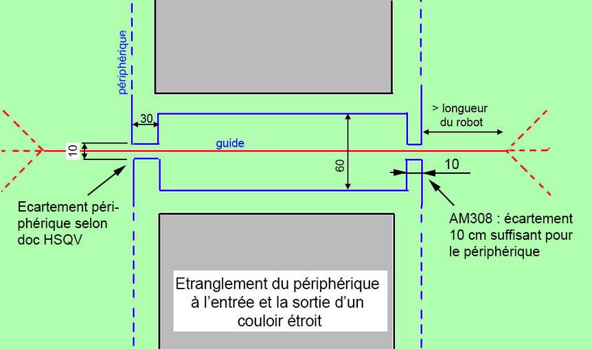 http://www.davancens.com/user_michel/Divers/AM_fans_forum/etranglement_peripherique_couloir_etroit.jpg